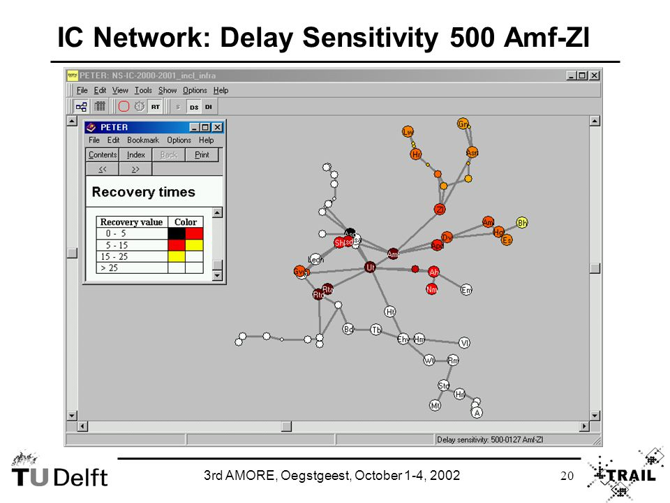 3rd AMORE, Oegstgeest, October 1-4, 2002 20 IC Network: Delay Sensitivity 500 Amf-Zl