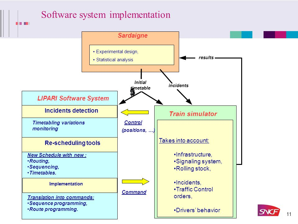 11 Software system implementation 155,1 v.1 Train simulator Takes into account: Infrastructure, Signaling system, Rolling stock, Incidents, Traffic Control orders, Drivers' behavior Initial timetable Control (positions, …) Command Incidents detection LIPARI Software System Re-scheduling tools Timetabling variations monitoring New Schedule with new : Routing, Sequencing, Timetables.