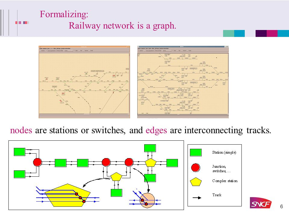 7 Decisions Variables Rescheduling decisions concern: Time of departure and arrival at each node, (this is equivalent to speed variation considerations ) Sequencing of trains at nodes, Track choice.