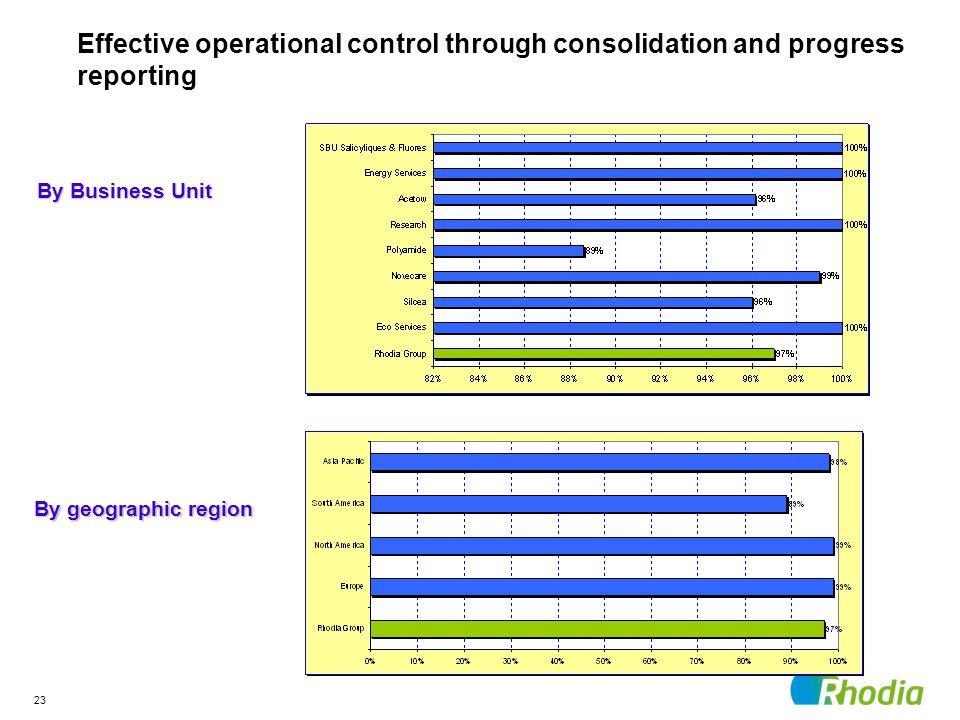 23 By Business Unit By geographic region Effective operational control through consolidation and progress reporting