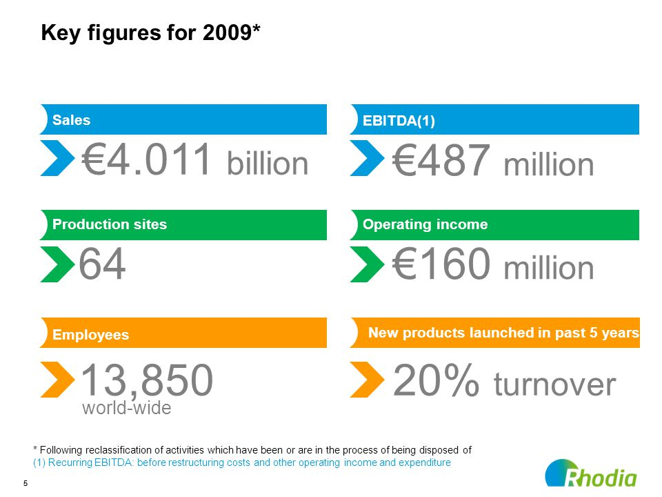 55 20% turnover EBITDA(1) €487 million Sales €4.011 billion Production sites 64 Employees 13,850 Operating income €160 million New products launched in past 5 years * Following reclassification of activities which have been or are in the process of being disposed of (1) Recurring EBITDA: before restructuring costs and other operating income and expenditure Key figures for 2009* world-wide