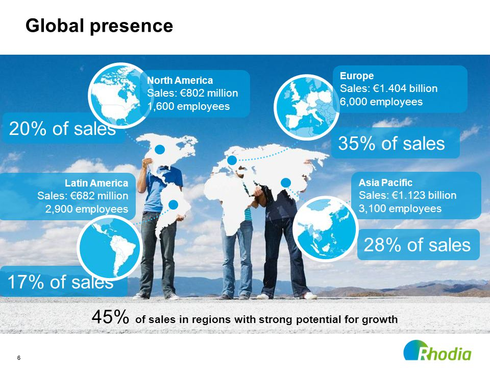 6 Global presence 20% of sales 35% of sales 28% of sales 45% of sales in regions with strong potential for growth 6 North America Sales: €802 million 1,600 employees Europe Sales: €1.404 billion 6,000 employees Latin America Sales: €682 million 2,900 employees 17% of sales Asia Pacific Sales: €1.123 billion 3,100 employees