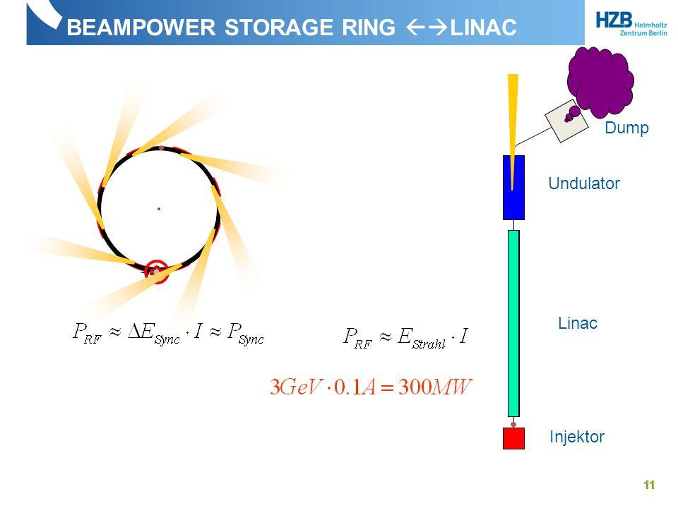 BEAMPOWER STORAGE RING  LINAC 11 Linac Undulator Injektor Dump