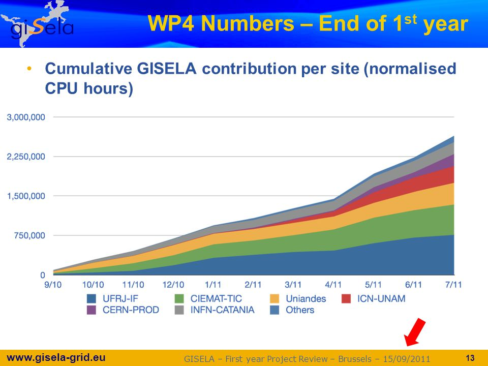 www.gisela-grid.eu WP4 Numbers – End of 1 st year Cumulative GISELA contribution per site (normalised CPU hours) GISELA – First year Project Review – Brussels – 15/09/2011 13
