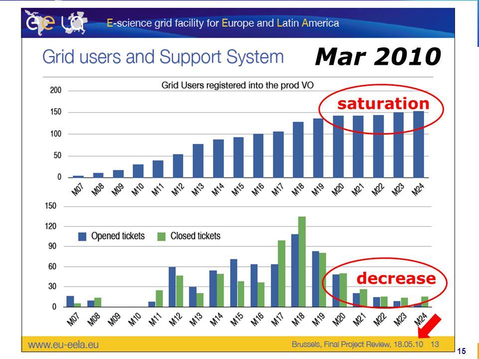 www.gisela-grid.eu saturation decrease 15 Mar 2010