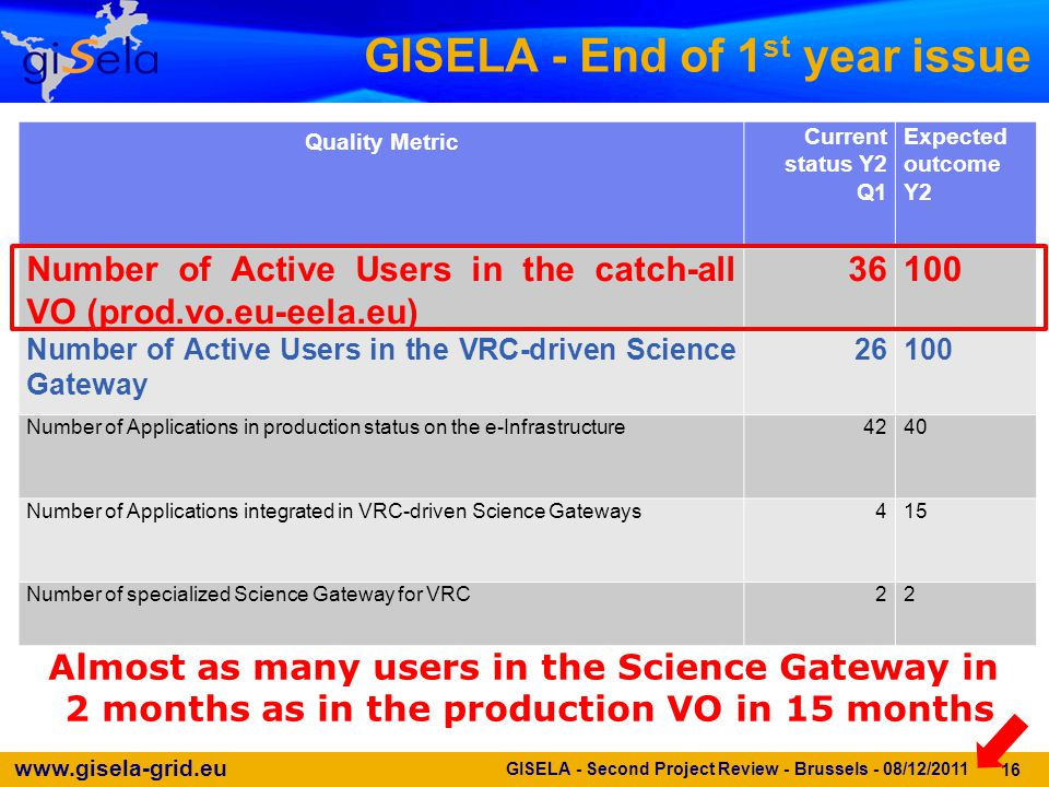 www.gisela-grid.eu 16 GISELA - End of 1 st year issue Quality Metric Current status Y2 Q1 Expected outcome Y2 Number of Active Users in the catch-all VO (prod.vo.eu-eela.eu) 36100 Number of Active Users in the VRC-driven Science Gateway 26100 Number of Applications in production status on the e-Infrastructure4240 Number of Applications integrated in VRC-driven Science Gateways415 Number of specialized Science Gateway for VRC22 GISELA - Second Project Review - Brussels - 08/12/2011 Almost as many users in the Science Gateway in 2 months as in the production VO in 15 months