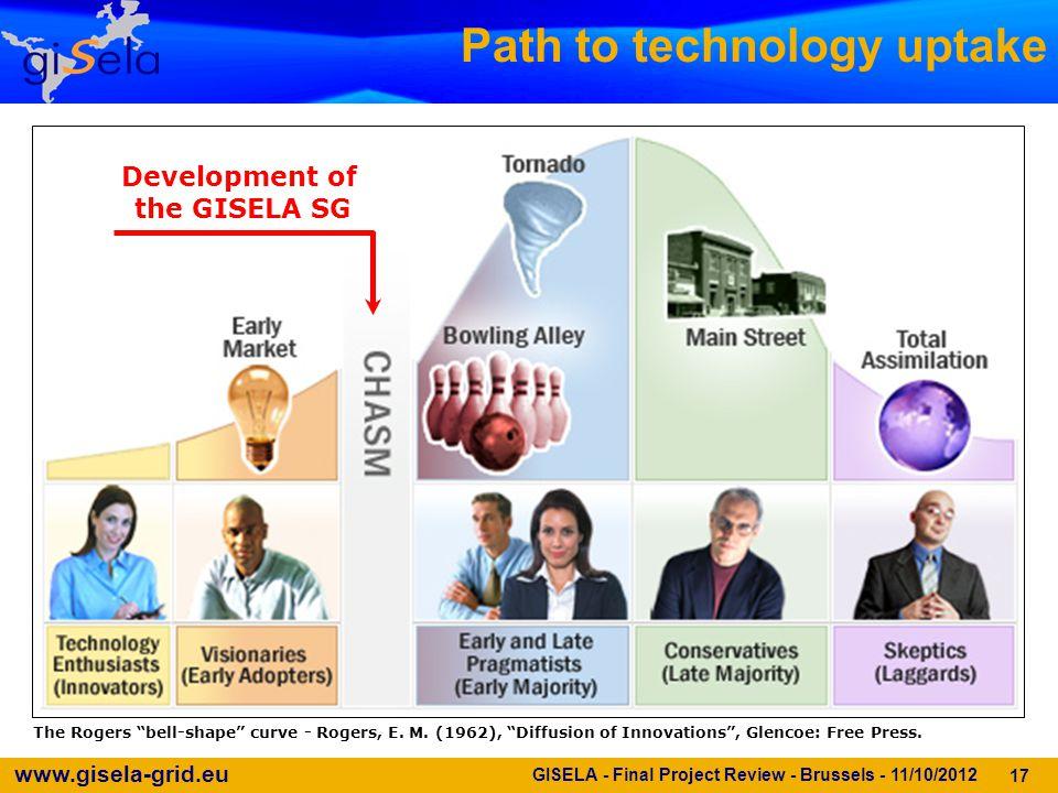 www.gisela-grid.eu Path to technology uptake 17 The Rogers bell-shape curve - Rogers, E.