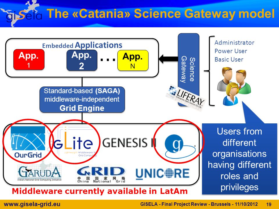 www.gisela-grid.eu The «Catania» Science Gateway model 19....... Science Gateway Science Gateway App. 1 App. 2 App. N Embedded Applications Administra