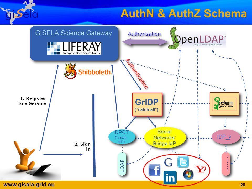 www.gisela-grid.eu AuthN & AuthZ Schema AuthorisationAuthorisation GISELA Science Gateway GrIDP ( catch-all ) GrIDP ( catch-all ) IDPCT ( catch- all ) IDPCT ( catch- all ) IDP_y LDAP.........