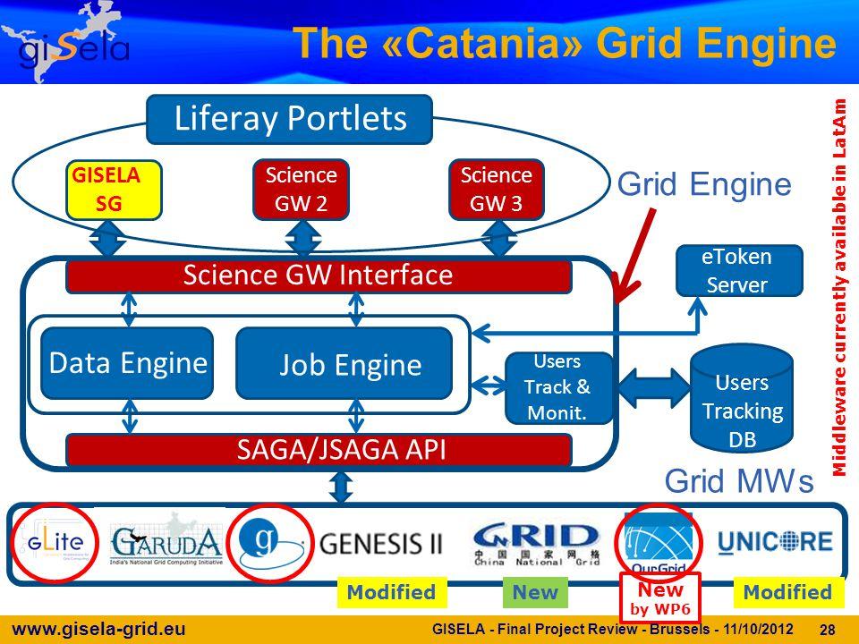 www.gisela-grid.eu The «Catania» Grid Engine Grid Engine Users Tracking DB Science GW Interface SAGA/JSAGA API Job Engine Data Engine Users Track & Mo
