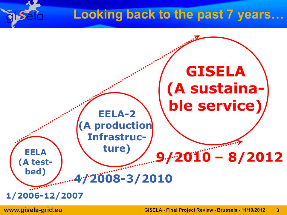 www.gisela-grid.eu Looking back to the past 7 years… 3 EELA (A test- bed) EELA-2 (A production Infrastruc- ture) GISELA (A sustaina- ble service) 4/2008-3/2010 1/2006-12/2007 9/2010 – 8/2012 GISELA - Final Project Review - Brussels - 11/10/2012