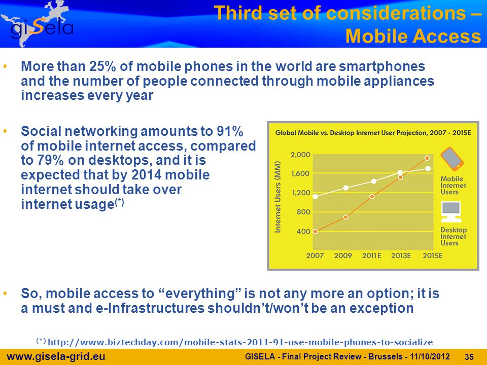 www.gisela-grid.eu Third set of considerations – Mobile Access 35 More than 25% of mobile phones in the world are smartphones and the number of people