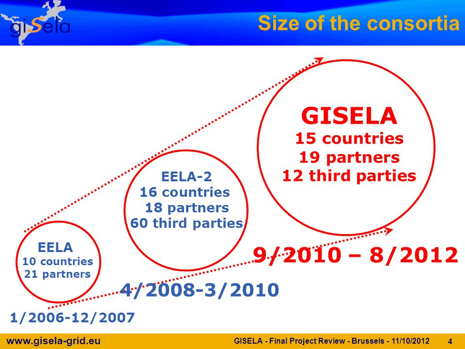 www.gisela-grid.eu Size of the consortia 4 EELA 10 countries 21 partners EELA-2 16 countries 18 partners 60 third parties GISELA 15 countries 19 partners 12 third parties 4/2008-3/2010 1/2006-12/2007 9/2010 – 8/2012 GISELA - Final Project Review - Brussels - 11/10/2012