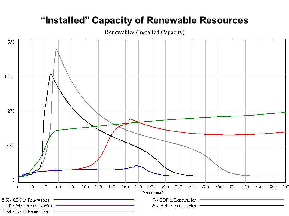 Installed Capacity of Renewable Resources