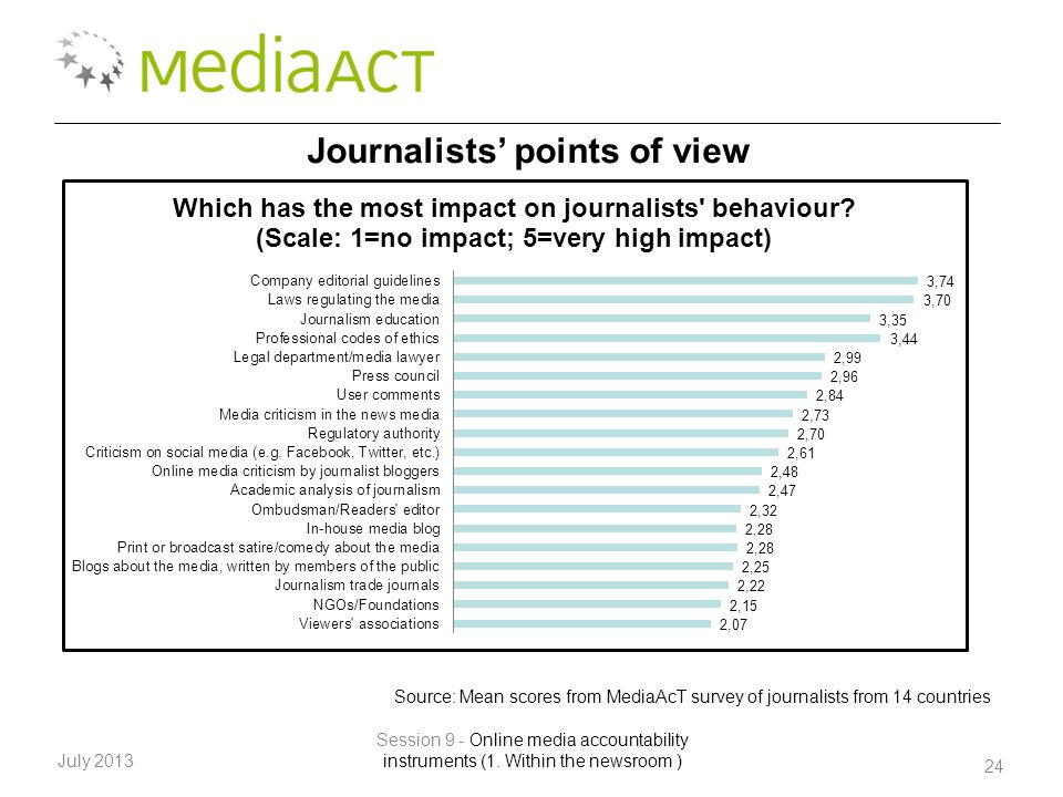 24 July 2013 Session 9 - Online media accountability instruments (1. Within the newsroom ) Journalists' points of view Source: Mean scores from MediaA