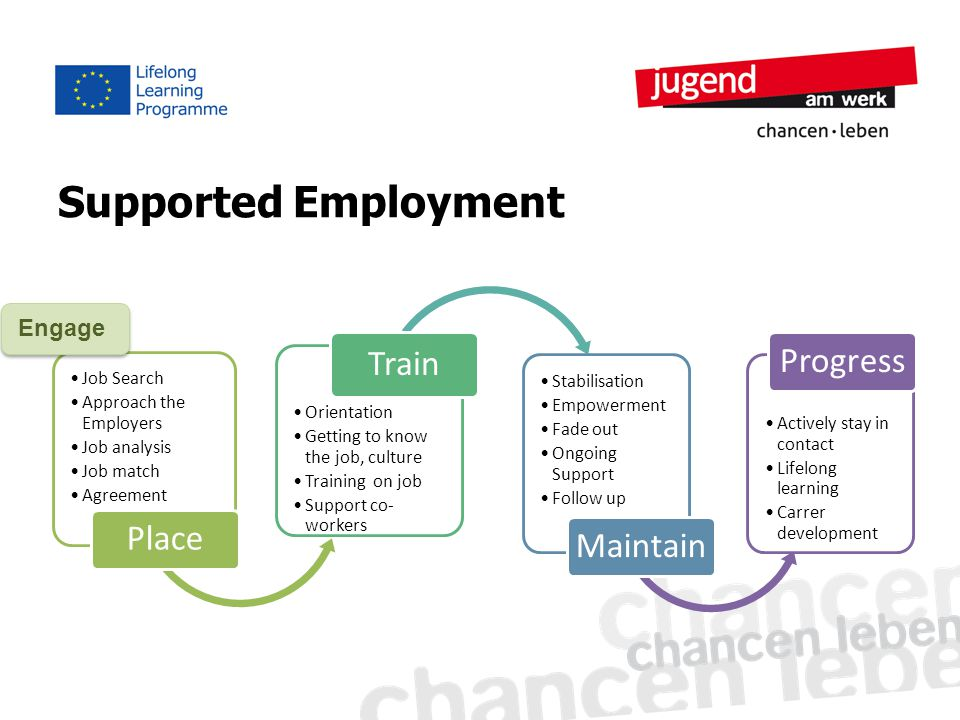 Supported Employment Job Search Approach the Employers Job analysis Job match Agreement Place Orientation Getting to know the job, culture Training on job Support co- workers Train Stabilisation Empowerment Fade out Ongoing Support Follow up Maintain Actively stay in contact Lifelong learning Carrer development Progress Engage