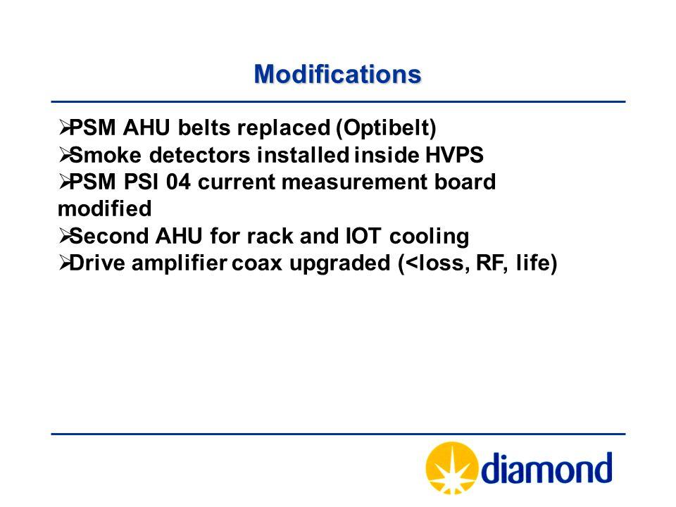 Modifications  PSM AHU belts replaced (Optibelt)  Smoke detectors installed inside HVPS  PSM PSI 04 current measurement board modified  Second AHU