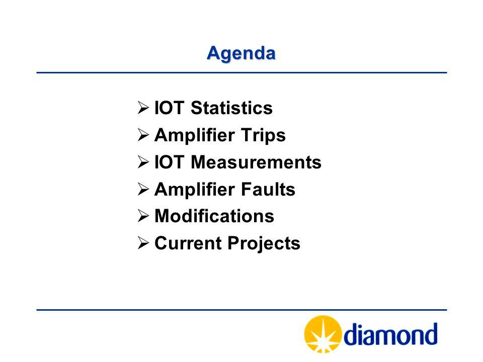 Agenda  IOT Statistics  Amplifier Trips  IOT Measurements  Amplifier Faults  Modifications  Current Projects