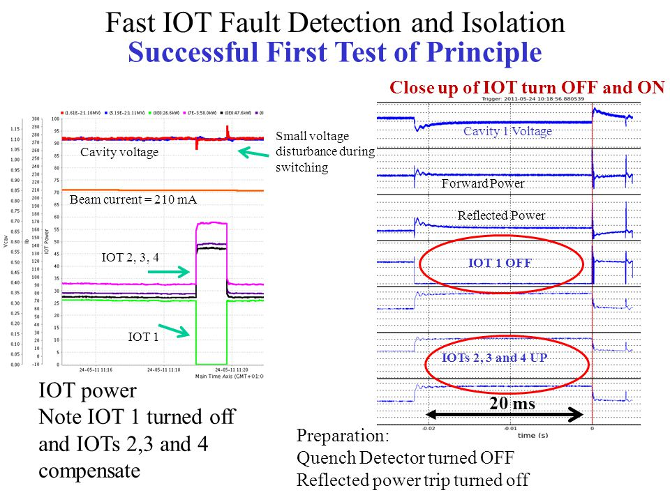 Cavity voltage Beam current = 210 mA IOT power Note IOT 1 turned off and IOTs 2,3 and 4 compensate IOT 1 IOT 2, 3, 4 Small voltage disturbance during switching Close up of IOT turn OFF and ON Cavity 1 Voltage Forward Power Reflected Power IOT 1 OFF IOTs 2, 3 and 4 UP Preparation: Quench Detector turned OFF Reflected power trip turned off Fast IOT Fault Detection and Isolation Successful First Test of Principle 20 ms
