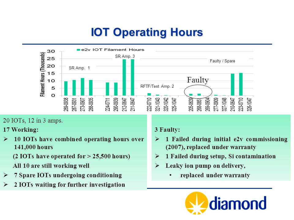 3 Faulty:  1 Failed during initial e2v commissioning (2007), replaced under warranty  1 Failed during setup, Si contamination  Leaky ion pump on delivery, replaced under warranty 20 IOTs, 12 in 3 amps.