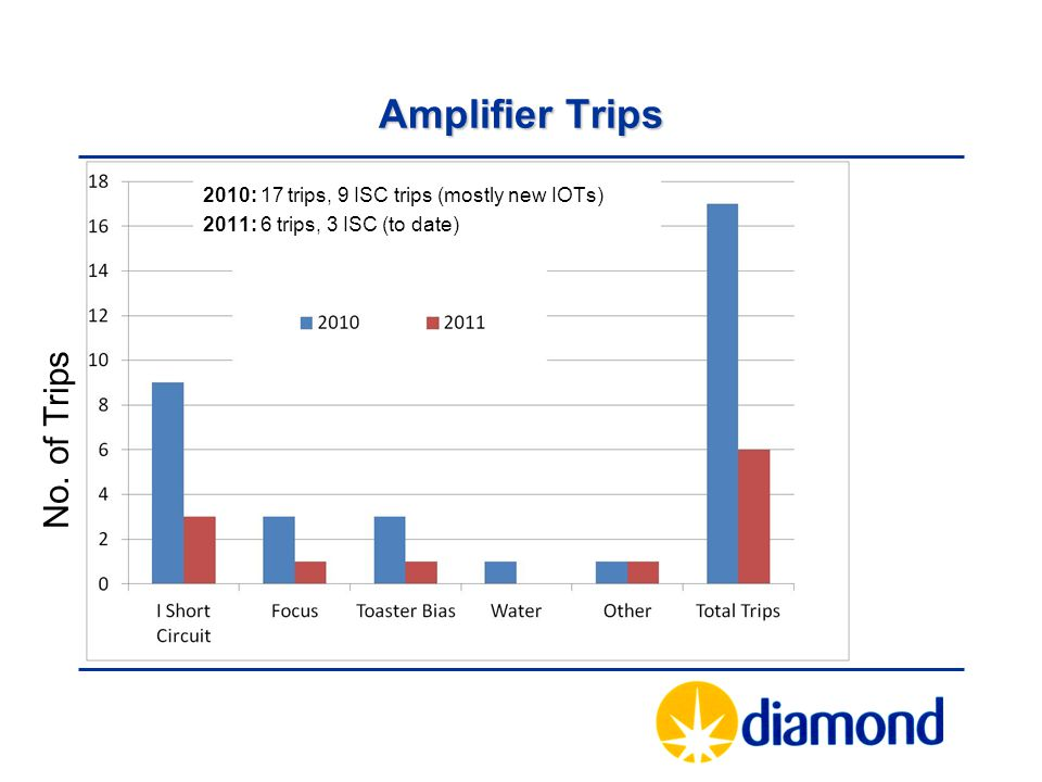 Amplifier Trips No. of Trips 2010: 17 trips, 9 ISC trips (mostly new IOTs) 2011: 6 trips, 3 ISC (to date)