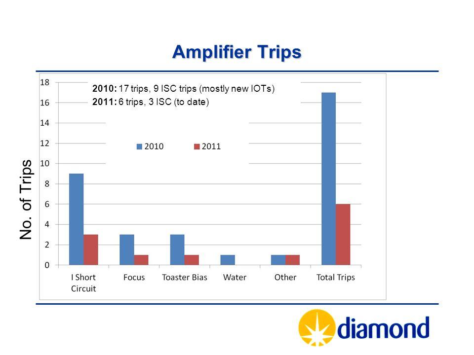 Amplifier Trips No.