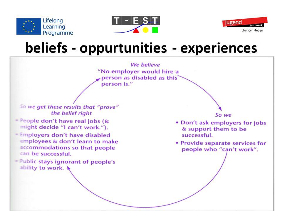 beliefs - oppurtunities - experiences