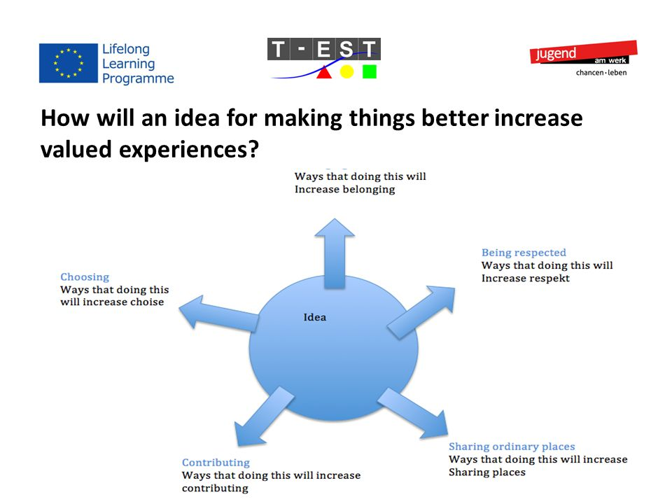 How will an idea for making things better increase valued experiences?