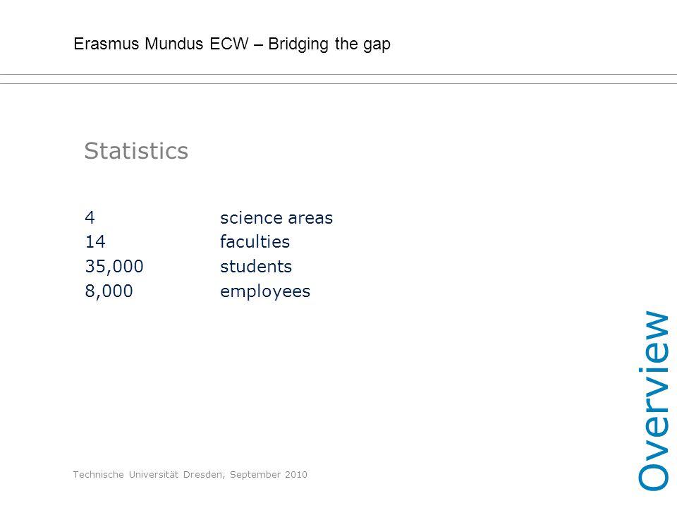 Erasmus Mundus ECW – Bridging the gap Technische Universität Dresden, September 2010 Statistics 4science areas 14 faculties 35,000students 8,000employ