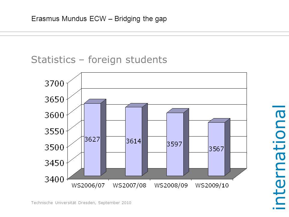Erasmus Mundus ECW – Bridging the gap Technische Universität Dresden, September 2010 Statistics – foreign students international