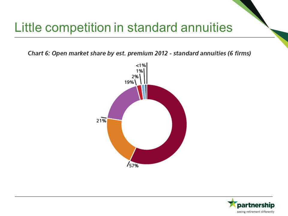Little competition in standard annuities