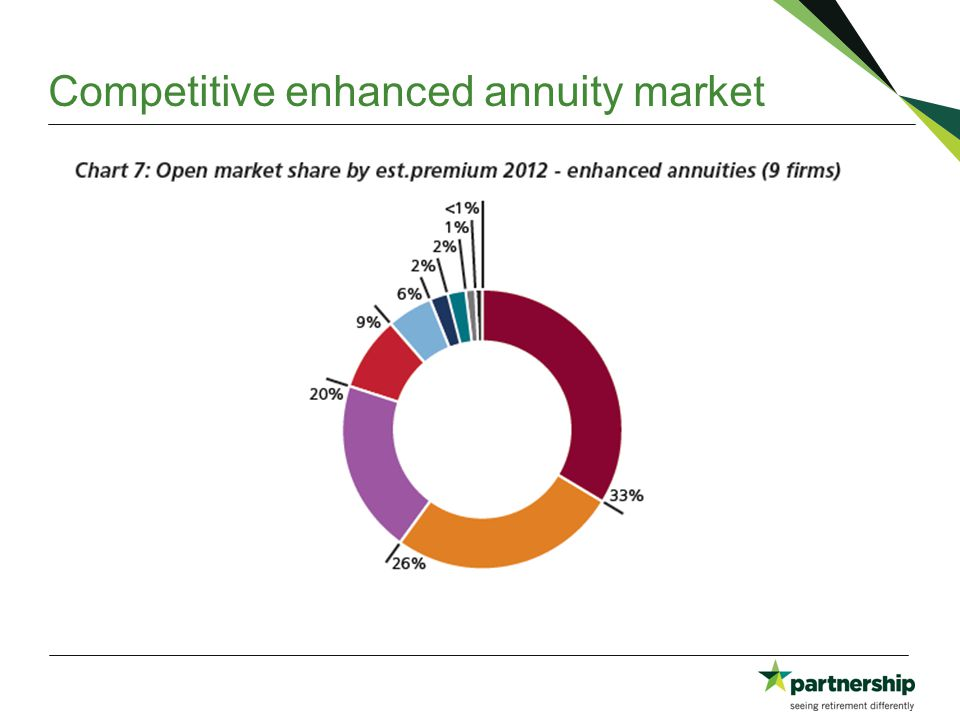 Competitive enhanced annuity market