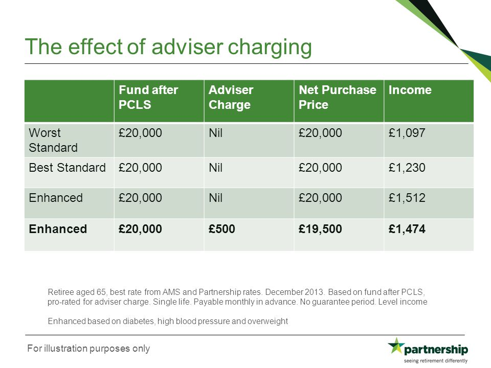 The effect of adviser charging Fund after PCLS Adviser Charge Net Purchase Price Income Worst Standard £20,000Nil£20,000£1,097 Best Standard£20,000Nil£20,000£1,230 Enhanced£20,000Nil£20,000£1,512 Enhanced£20,000£500£19,500£1,474 Retiree aged 65, best rate from AMS and Partnership rates.