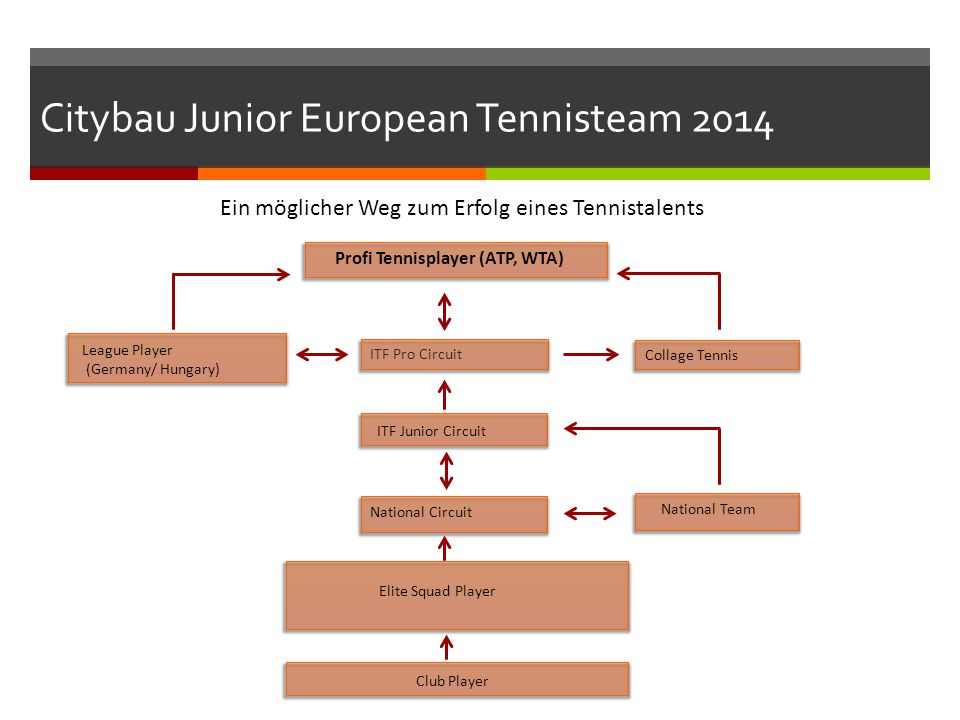 Citybau Junior European Tennisteam 2014 Ein möglicher Weg zum Erfolg eines Tennistalents Club Player Elite Squad Player National Circuit National Team ITF Junior Circuit ITF Pro Circuit League Player (Germany/ Hungary) Collage Tennis Profi Tennisplayer (ATP, WTA)
