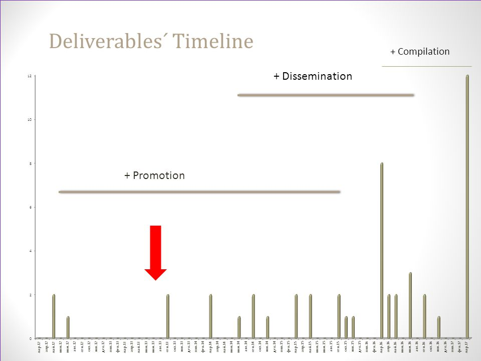 + Promotion Deliverables´ Timeline