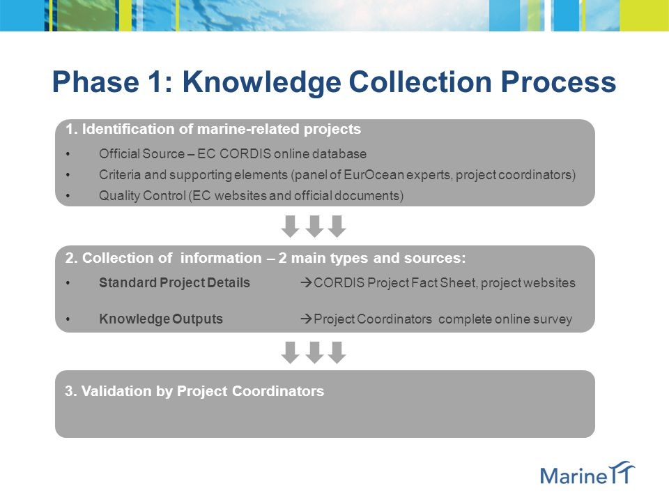Phase 1: Knowledge Collection Process 1. Identification of marine-related projects Official Source – EC CORDIS online database Criteria and supporting