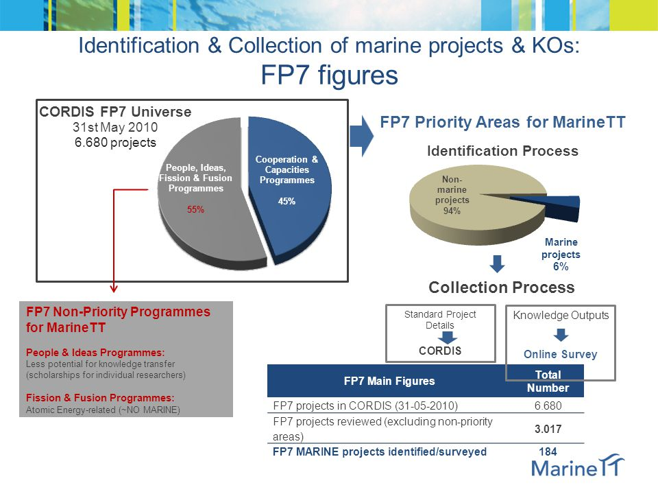 Identification & Collection of marine projects & KOs: FP7 figures FP7 Main Figures Total Number FP7 projects in CORDIS (31-05-2010)6.680 FP7 projects