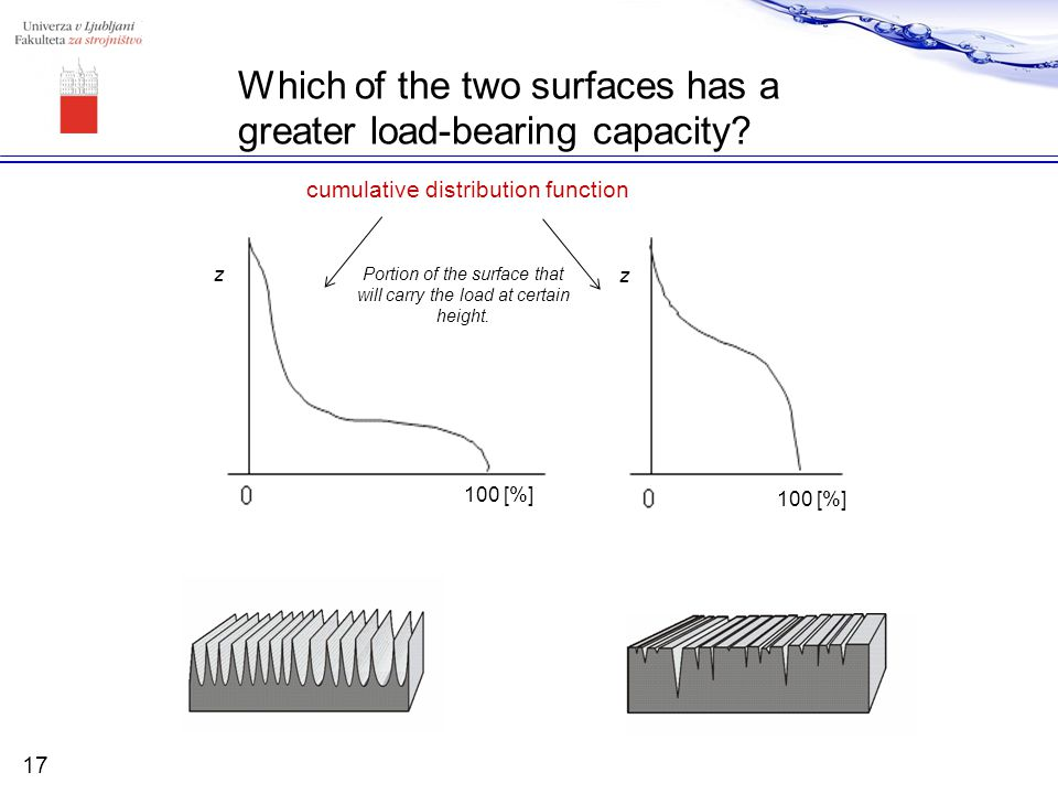 Which of the two surfaces has a greater load-bearing capacity? 100 [%] z z 17 cumulative distribution function Portion of the surface that will carry