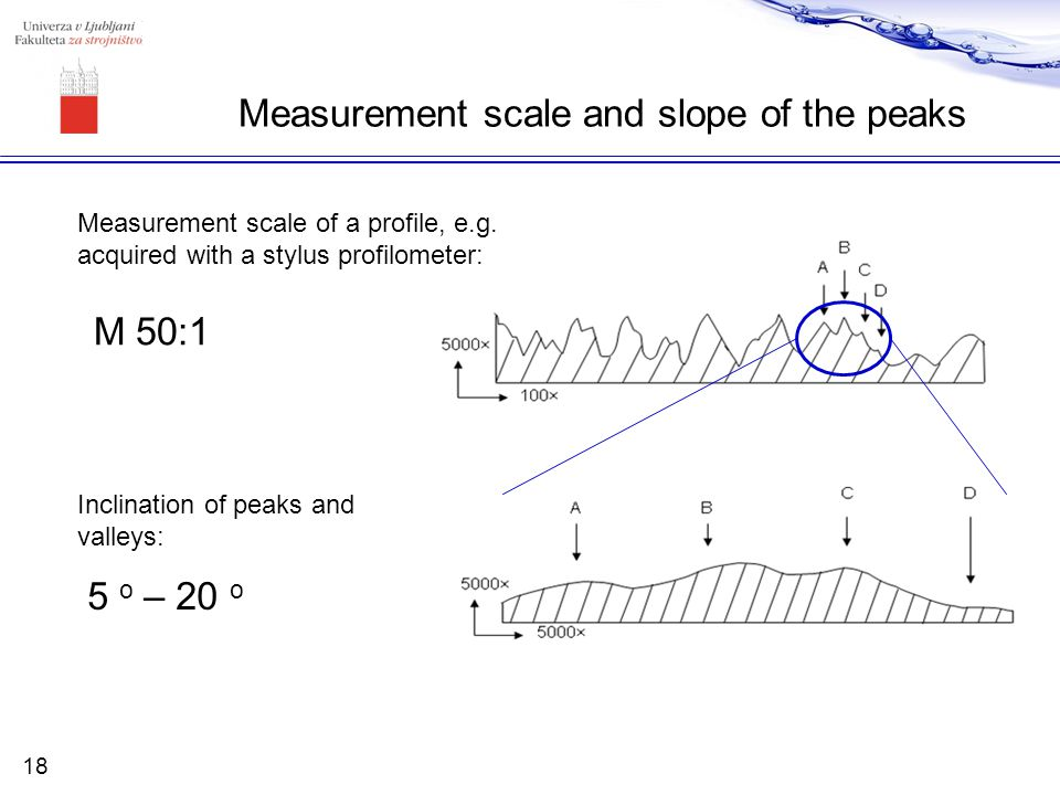 Measurement scale and slope of the peaks 5 o – 20 o M 50:1 Measurement scale of a profile, e.g. acquired with a stylus profilometer: Inclination of pe