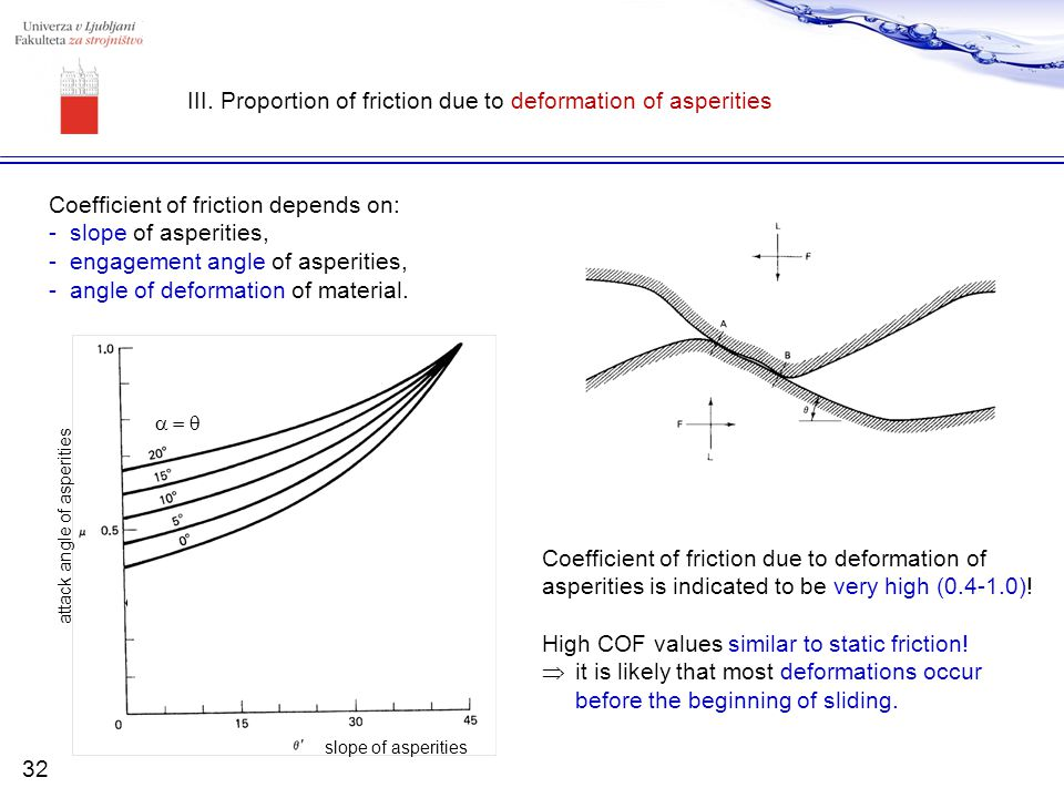 III. Proportion of friction due to deformation of asperities Coefficient of friction depends on: -slope of asperities, -engagement angle of asperities