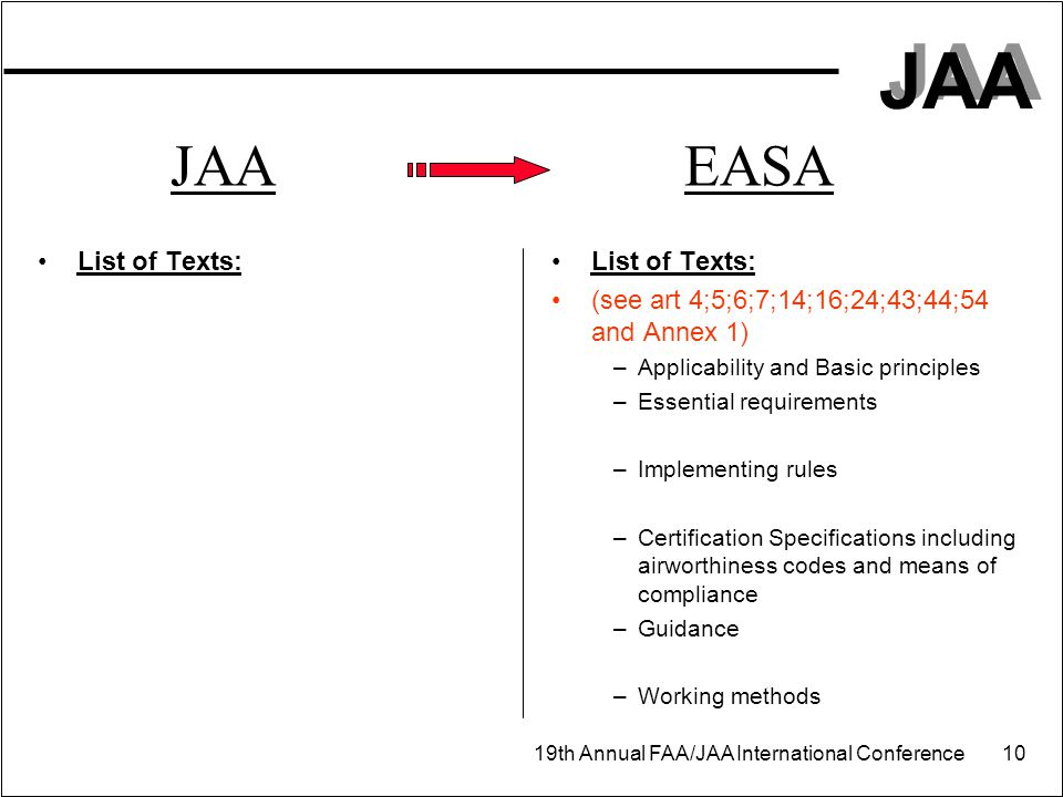 JAA 19th Annual FAA/JAA International Conference 10 JAA EASA List of Texts: (see art 4;5;6;7;14;16;24;43;44;54 and Annex 1) –Applicability and Basic p