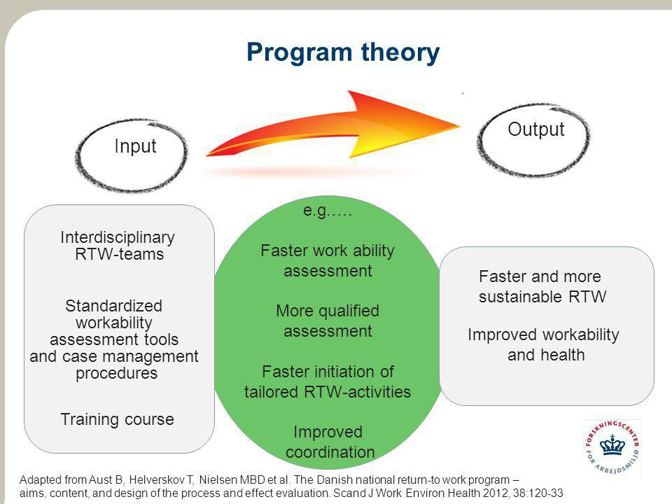 Program theory Input Output Interdisciplinary RTW-teams Standardized workability assessment tools and case management procedures Training course Faste