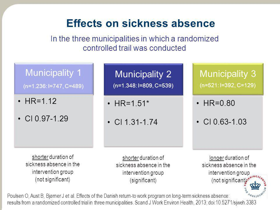 Effects on sickness absence Municipality 1 (n=1.236: I=747, C=489) HR=1.12 CI 0.97-1.29 Municipality 2 (n=1.348: I=809, C=539) HR=1.51* CI 1.31-1.74 M