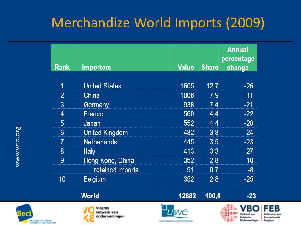 Merchandize World Imports (2009) www.wto.org Rank ImportersValueShare Annual percentage change 1 United States160512,7-26 2 China10067,9-11 3 Germany9