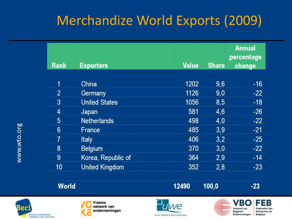 Merchandize World Exports (2009) www.wto.org Rank ExportersValueShare Annual percentage change 1 China12029,6-16 2 Germany11269,0-22 3 United States10