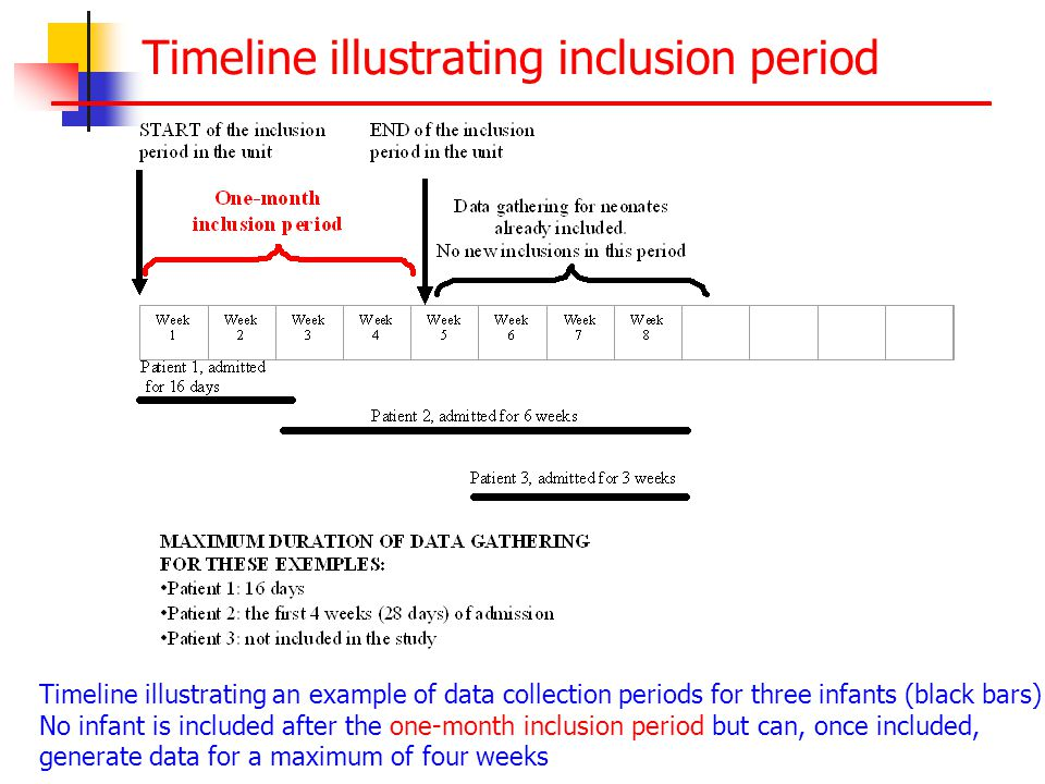 Timeline illustrating inclusion period Timeline illustrating an example of data collection periods for three infants (black bars) No infant is included after the one-month inclusion period but can, once included, generate data for a maximum of four weeks