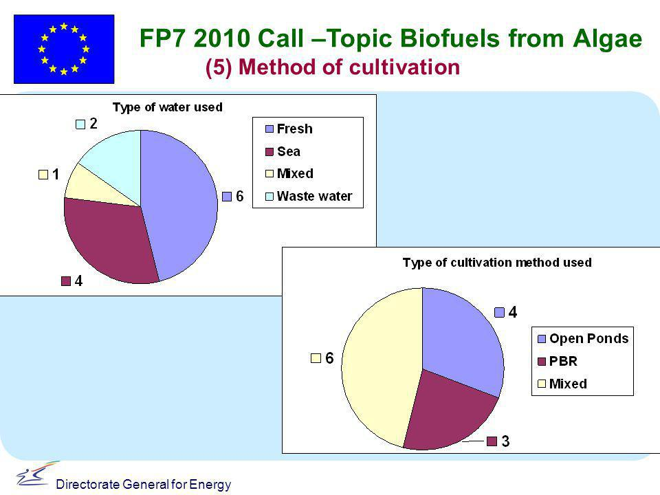 Directorate General for Energy FP7 2010 Call –Topic Biofuels from Algae (5) Method of cultivation