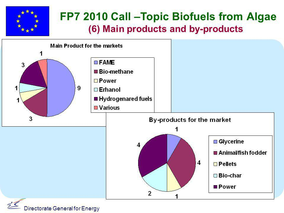 Directorate General for Energy FP7 2010 Call –Topic Biofuels from Algae (6) Main products and by-products