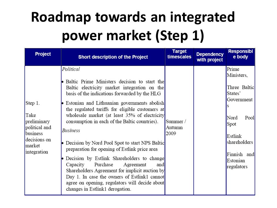 Roadmap towards an integrated power market (Step 1)