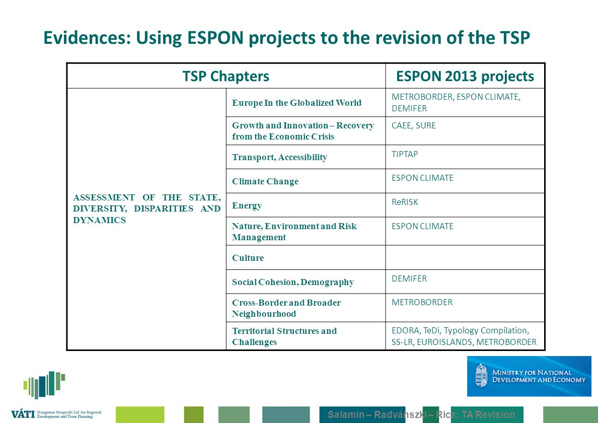 Salamin – Radvánszki – Ricz: TA Revision Evidences: Using ESPON projects to the revision of the TSP TSP ChaptersESPON 2013 projects ASSESSMENT OF THE STATE, DIVERSITY, DISPARITIES AND DYNAMICS Europe In the Globalized World METROBORDER, ESPON CLIMATE, DEMIFER Growth and Innovation – Recovery from the Economic Crisis CAEE, SURE Transport, Accessibility TIPTAP Climate Change ESPON CLIMATE Energy ReRISK Nature, Environment and Risk Management ESPON CLIMATE Culture Social Cohesion, Demography DEMIFER Cross-Border and Broader Neighbourhood METROBORDER Territorial Structures and Challenges EDORA, TeDi, Typology Compilation, SS-LR, EUROISLANDS, METROBORDER
